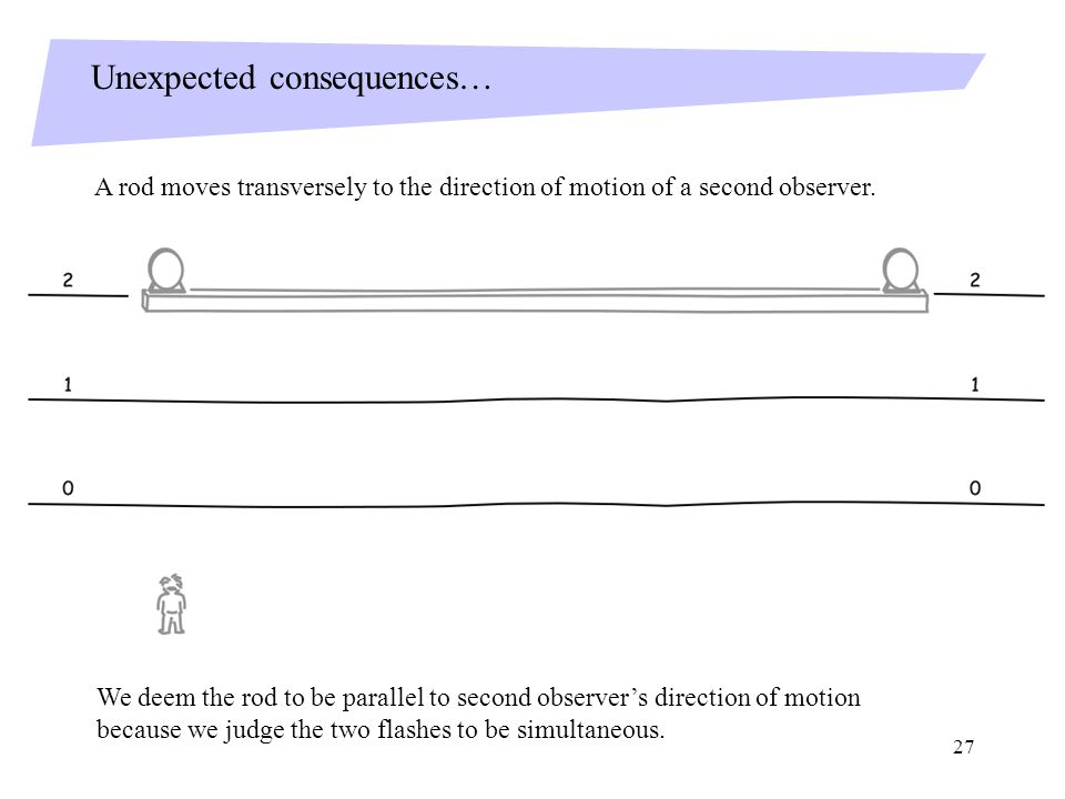 27 Unexpected consequences… A rod moves transversely to the direction of motion of a second observer.