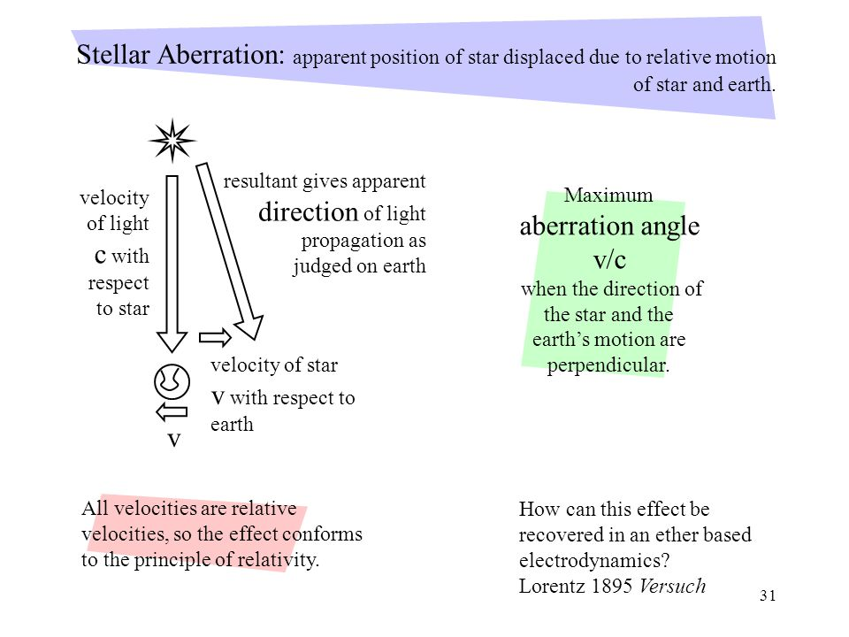 31 Stellar Aberration: apparent position of star displaced due to relative motion of star and earth.