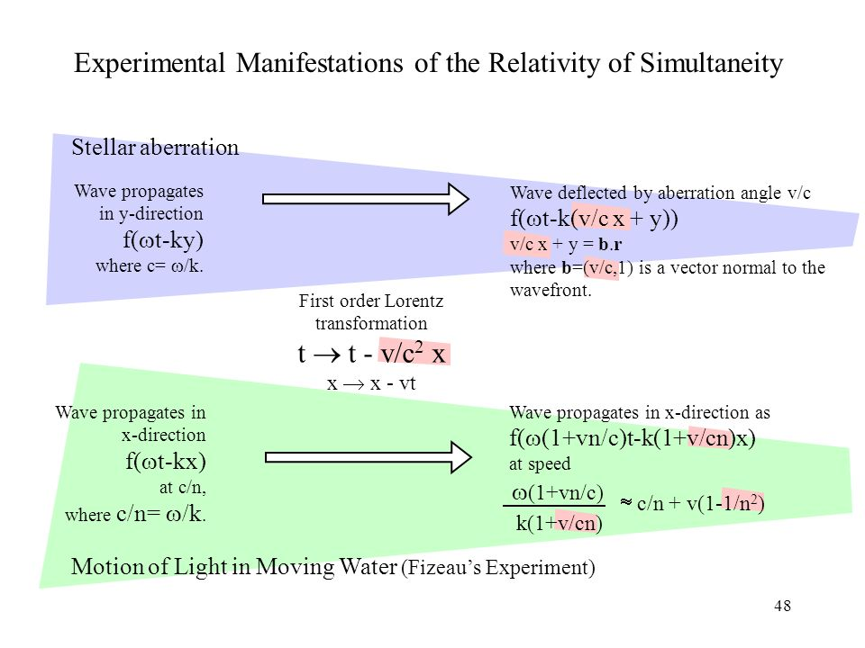 48 Experimental Manifestations of the Relativity of Simultaneity First order Lorentz transformation t  t - v/c 2 x x  x - vt Wave propagates in y-direction f(  t-ky) where c=  /k.