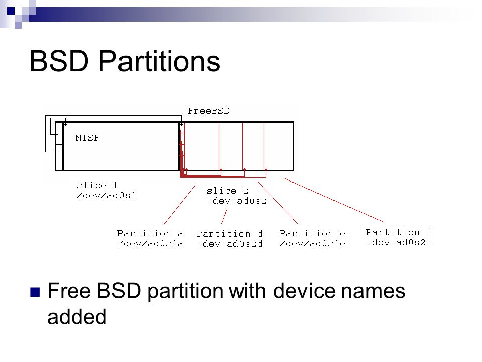 BSD Partitions Free BSD partition with device names added