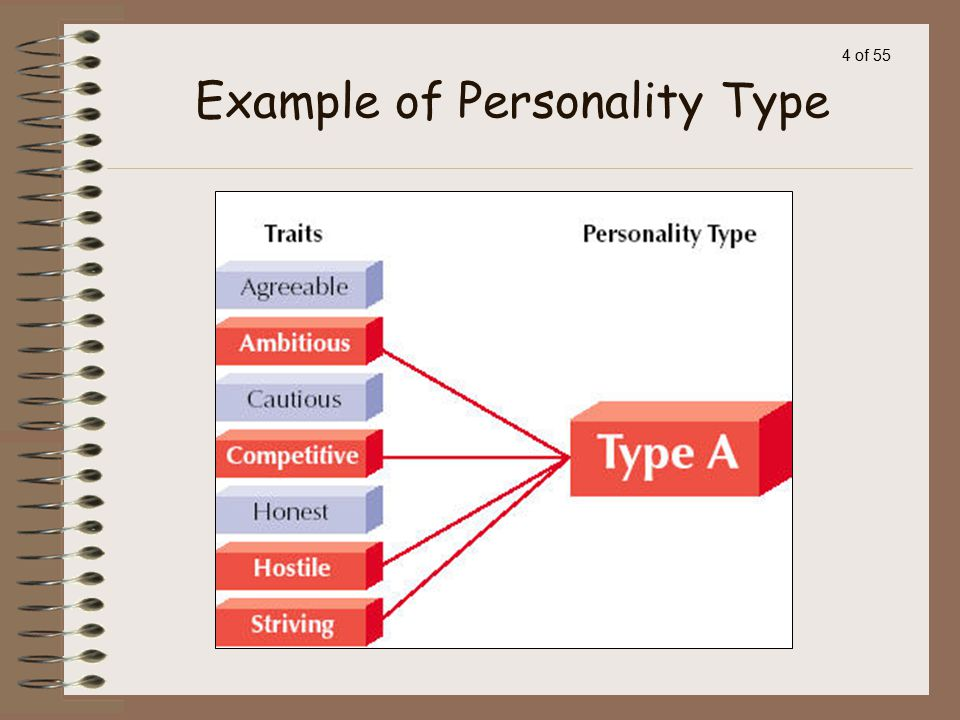 3 of 55 Personality: a person's internally based characteristic way of acting and thinking Character: Personal characteristics that have been judged or evaluated Temperament: Hereditary aspects of personality, including sensitivity, moods, irritability, and distractibility Personality Trait: Stable qualities that a person shows in most situations Personality Type: People who have several traits in common Personality: Some Terms