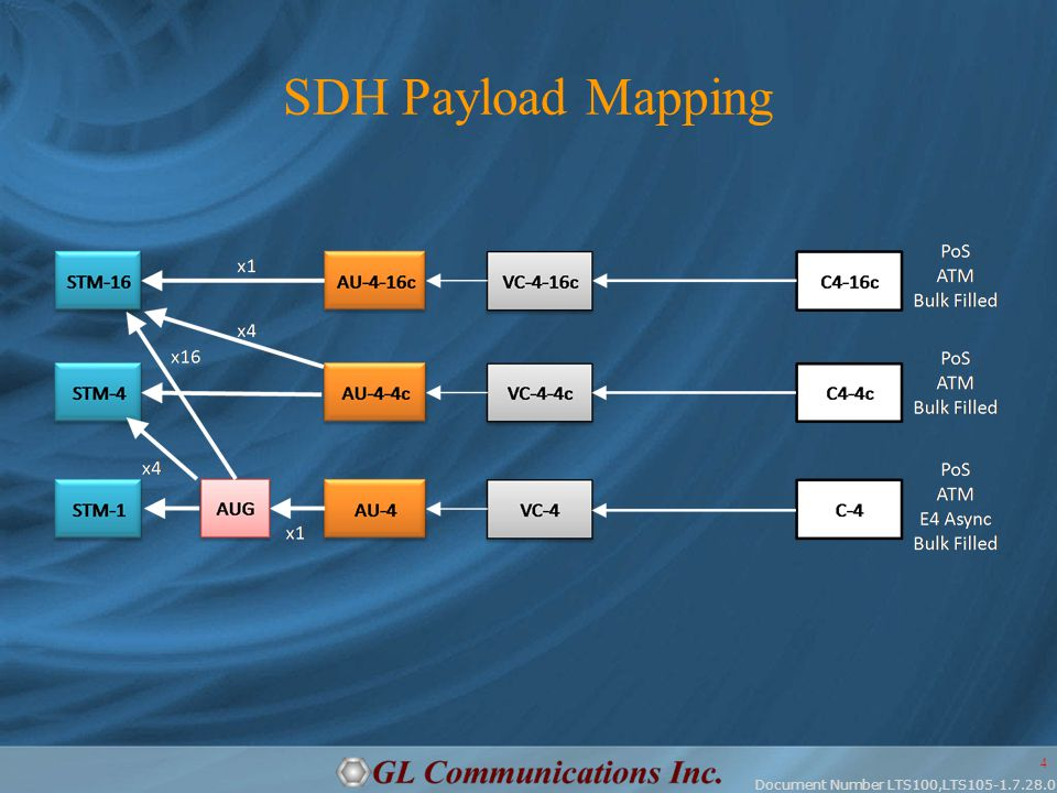 Document Number LTS100,LTS105-1.7.28.0 4 SDH Payload Mapping