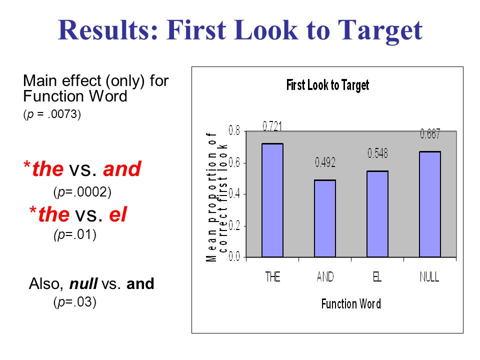 Results: First Look to Target *the vs. and (p=.0002) *the vs.