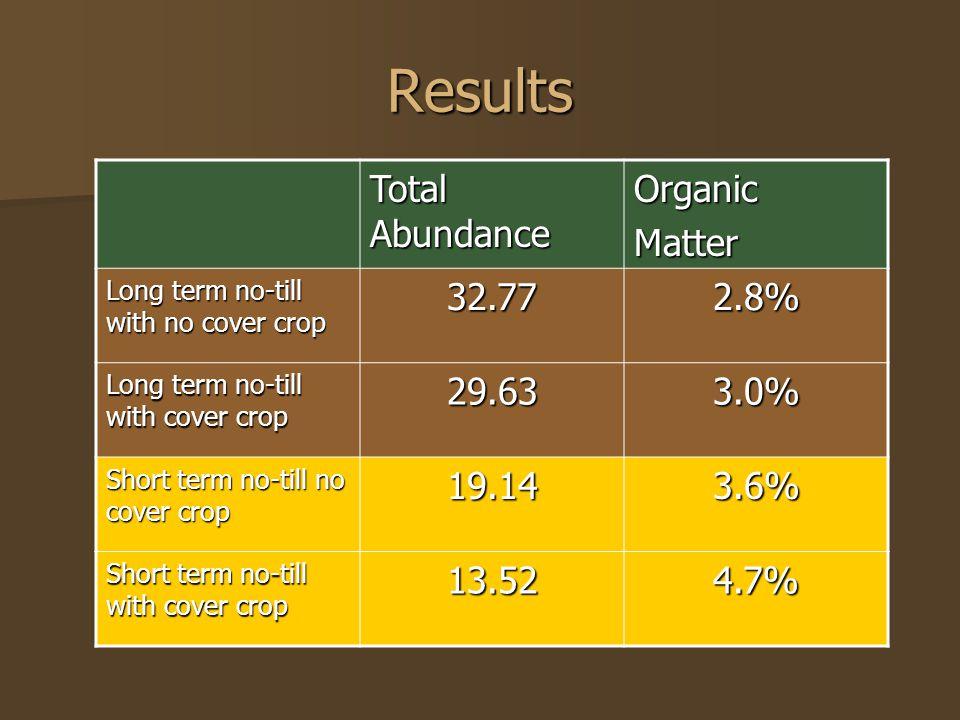 Results Total Abundance OrganicMatter Long term no-till with no cover crop 32.772.8% Long term no-till with cover crop 29.633.0% Short term no-till no cover crop 19.143.6% Short term no-till with cover crop 13.524.7%