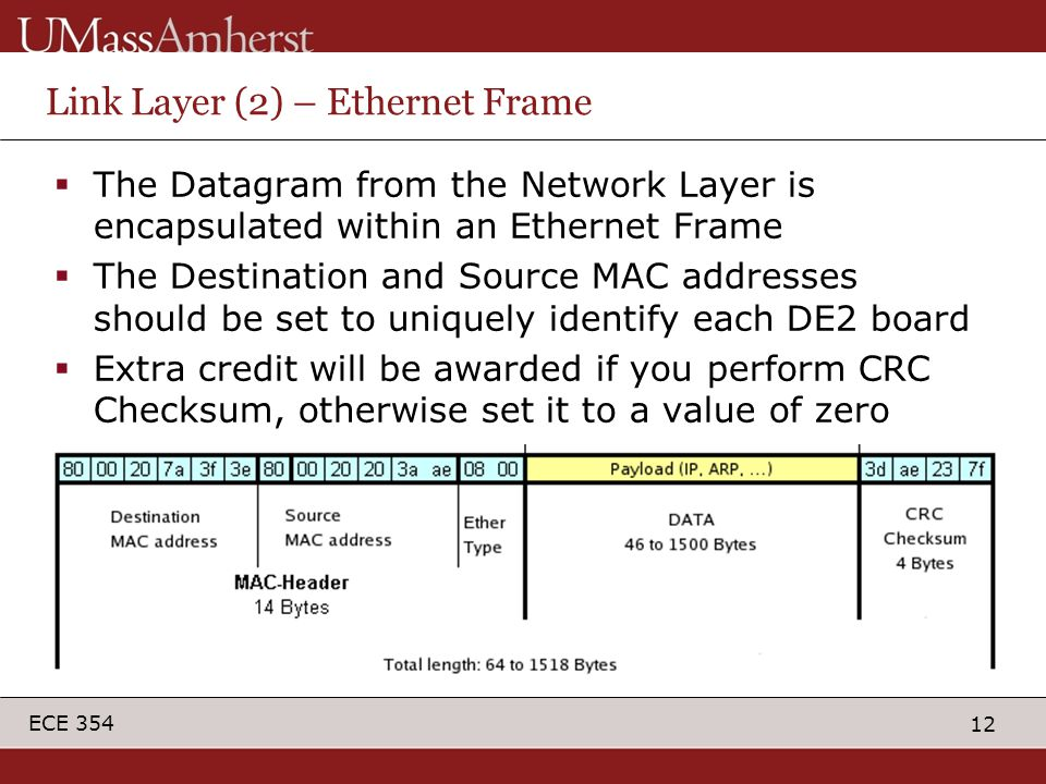 12 ECE 354 Link Layer (2) – Ethernet Frame  The Datagram from the Network Layer is encapsulated within an Ethernet Frame  The Destination and Source