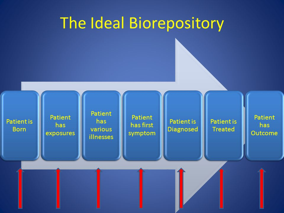 The Ideal Biorepository Patient is Born Patient has exposures Patient has various illnesses Patient has first symptom Patient is Diagnosed Patient is