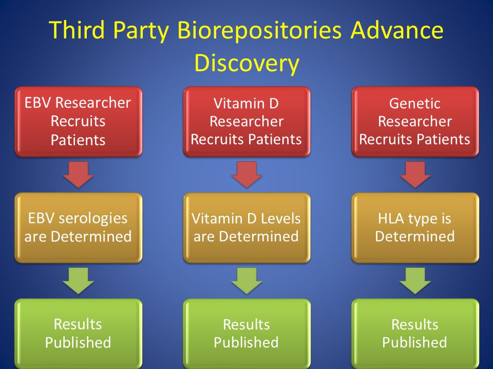 Third Party Biorepositories Advance Discovery EBV Researcher Recruits Patients EBV serologies are Determined Results Published Vitamin D Researcher Recruits Patients Vitamin D Levels are Determined Results Published Genetic Researcher Recruits Patients HLA type is Determined Results Published