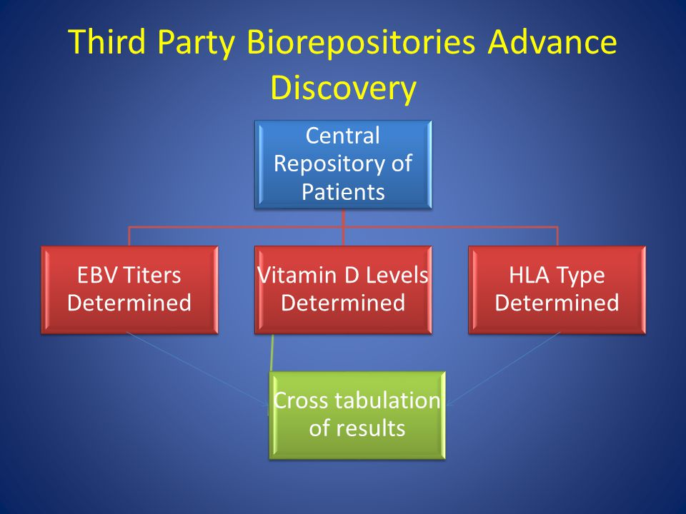 Third Party Biorepositories Advance Discovery Central Repository of Patients EBV Titers Determined Vitamin D Levels Determined Cross tabulation of res