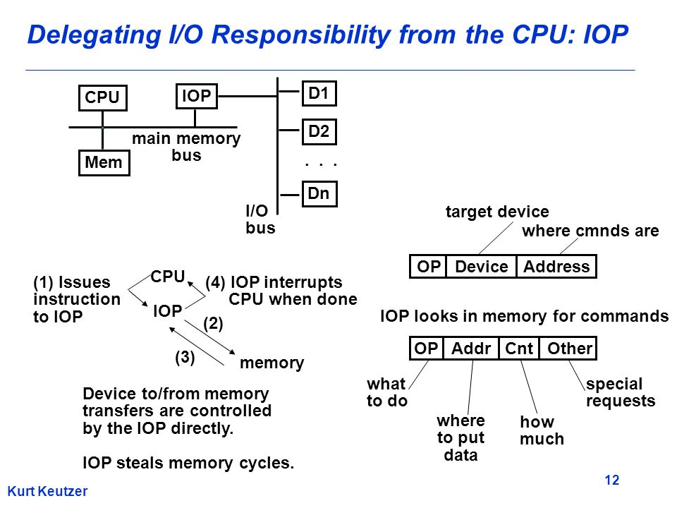 12 Kurt Keutzer Delegating I/O Responsibility from the CPU: IOP CPU IOP Mem D1 D2 Dn... main memory bus I/O bus CPU IOP (1) Issues instruction to IOP