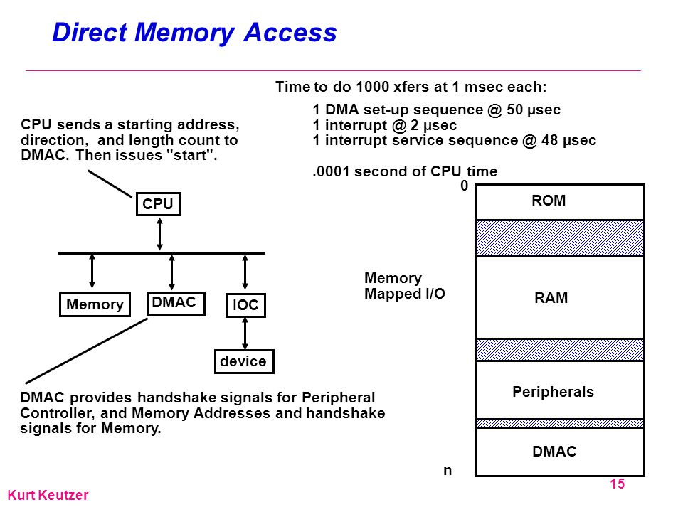 15 Kurt Keutzer Direct Memory Access CPU IOC device Memory DMAC Time to do 1000 xfers at 1 msec each: 1 DMA set-up sequence @ 50 µsec 1 interrupt @ 2