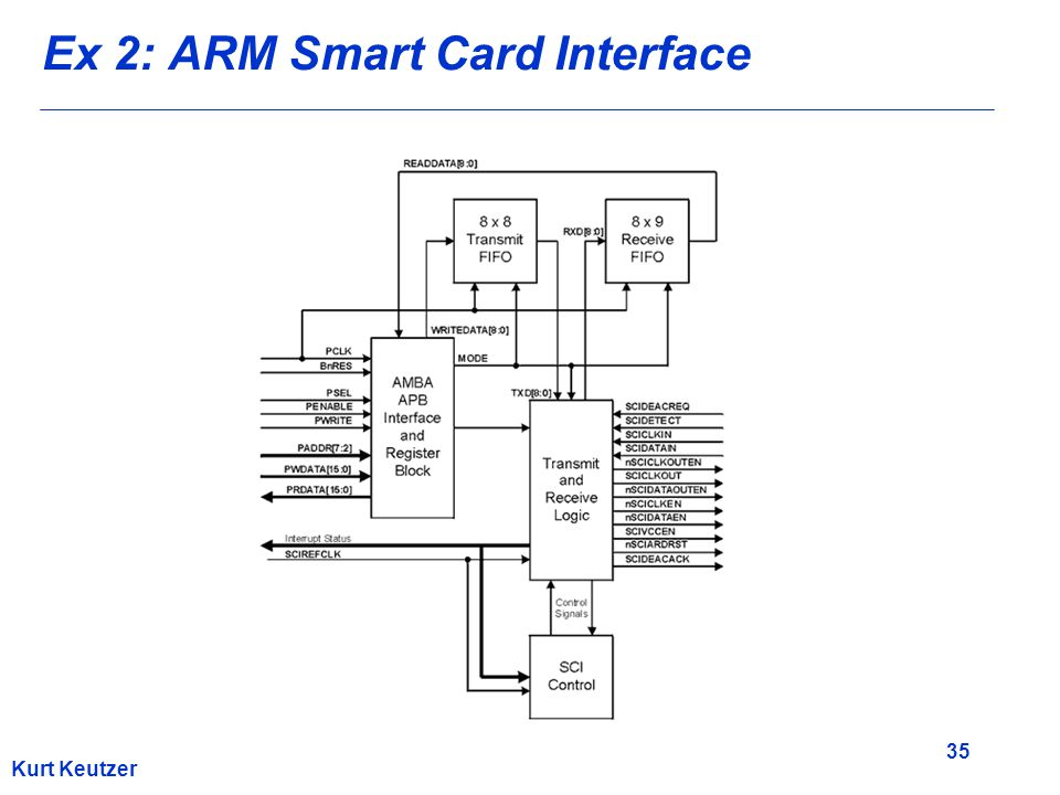 35 Kurt Keutzer Ex 2: ARM Smart Card Interface