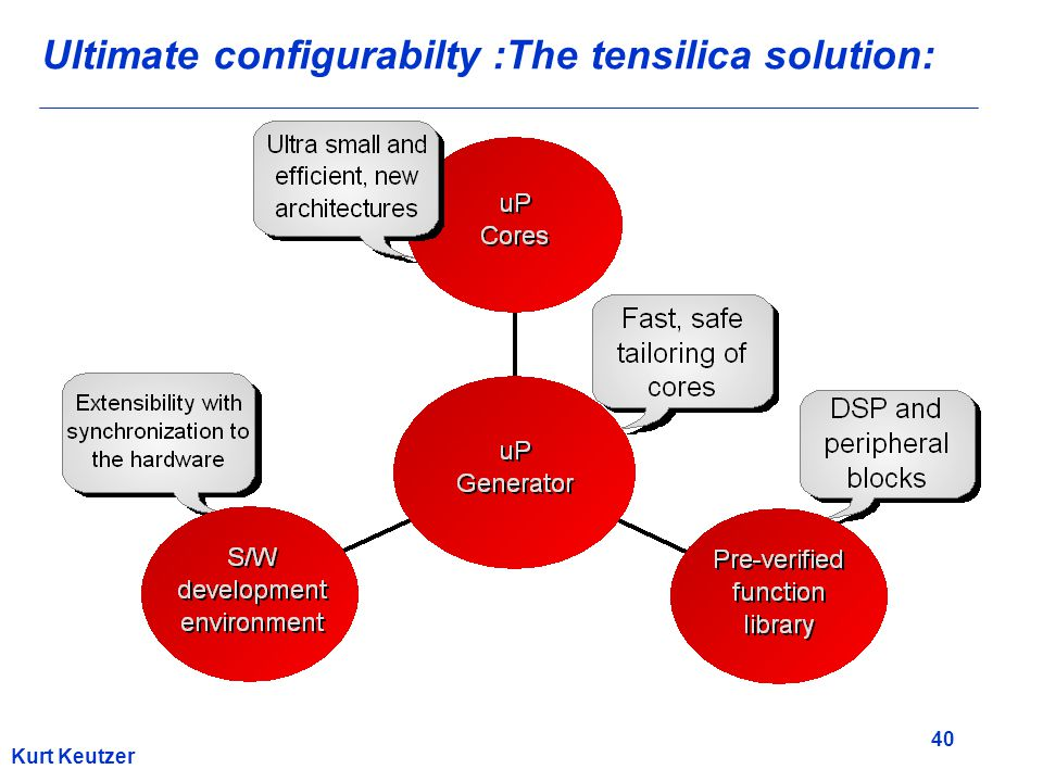 40 Kurt Keutzer Ultimate configurabilty :The tensilica solution: