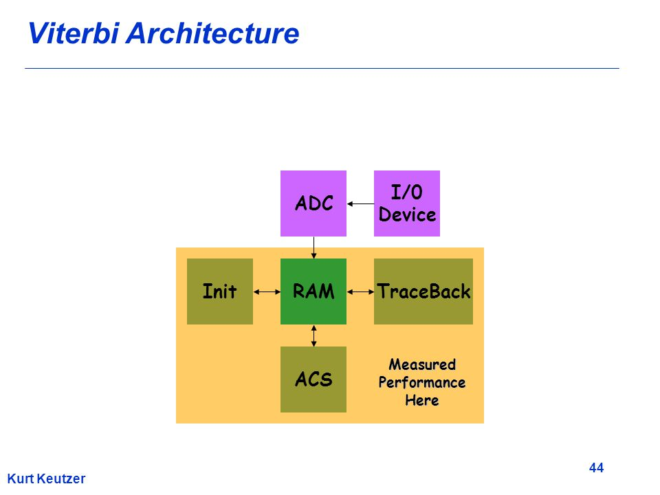 44 Kurt Keutzer Viterbi Architecture ACS TraceBackRAMInit ADC I/0 Device MeasuredPerformanceHere