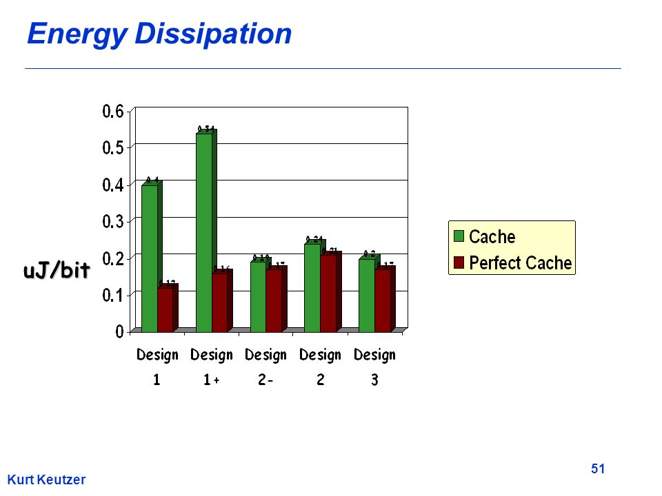 51 Kurt Keutzer Energy Dissipation uJ/bit