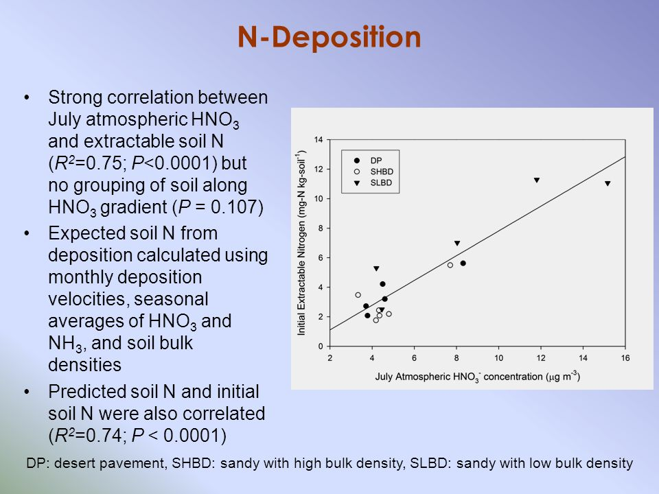 N-Deposition Strong correlation between July atmospheric HNO 3 and extractable soil N (R 2 =0.75; P<0.0001) but no grouping of soil along HNO 3 gradient (P = 0.107) Expected soil N from deposition calculated using monthly deposition velocities, seasonal averages of HNO 3 and NH 3, and soil bulk densities Predicted soil N and initial soil N were also correlated (R 2 =0.74; P < 0.0001) DP: desert pavement, SHBD: sandy with high bulk density, SLBD: sandy with low bulk density