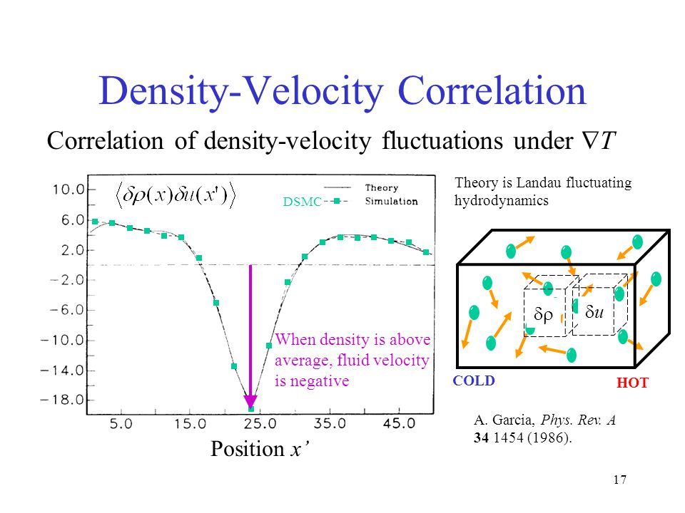 17 Density-Velocity Correlation Correlation of density-velocity fluctuations under  T Position x' DSMC A.