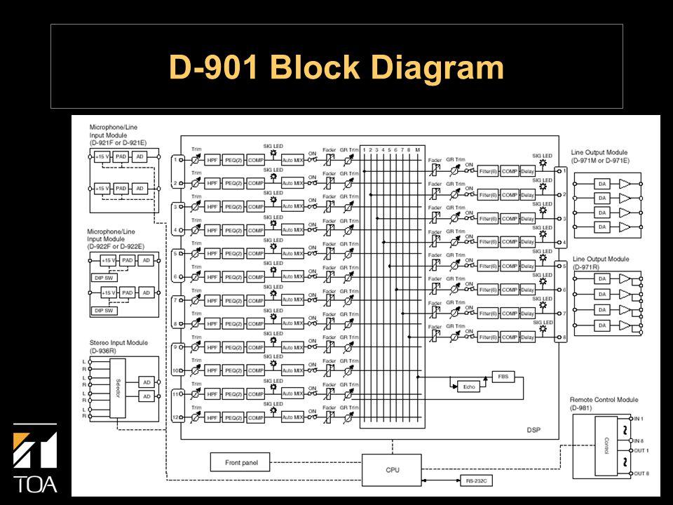 D-901 Block Diagram