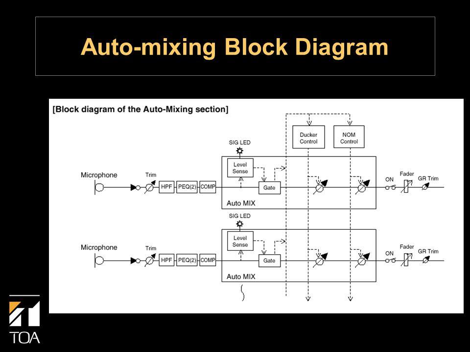 Auto-mixing Block Diagram