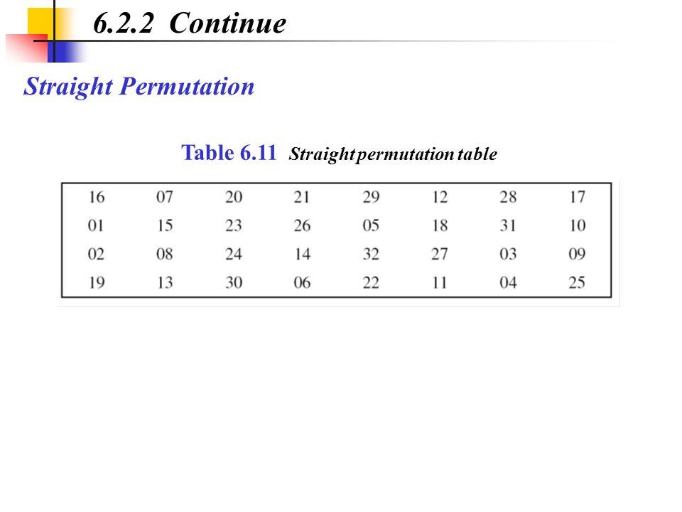 Straight Permutation 6.2.2 Continue Table 6.11 Straight permutation table