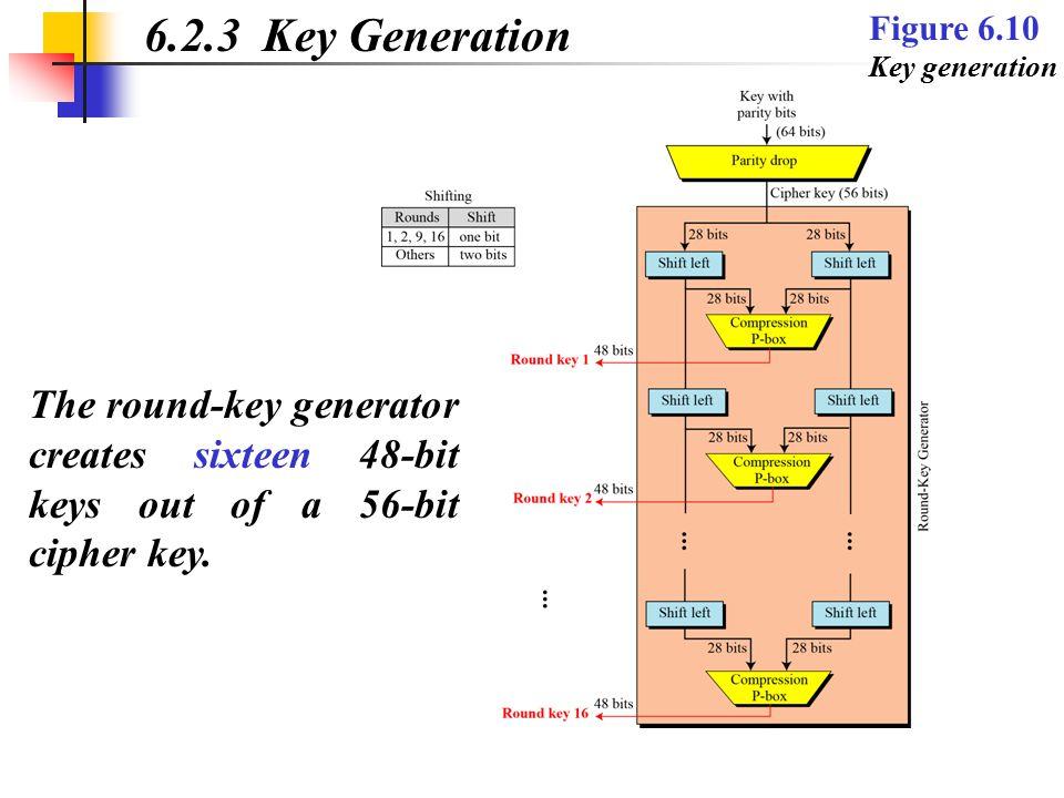 6.2.3 Key Generation Figure 6.10 Key generation The round-key generator creates sixteen 48-bit keys out of a 56-bit cipher key.