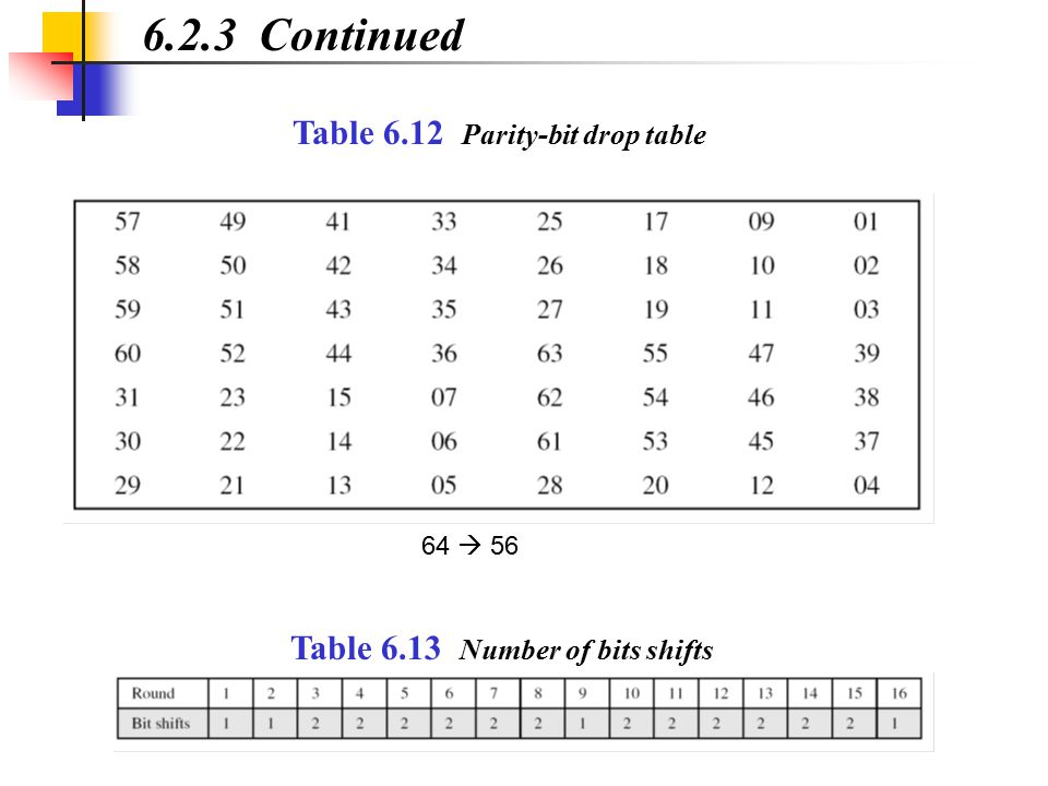 6.2.3 Continued Table 6.12 Parity-bit drop table Table 6.13 Number of bits shifts 64  56