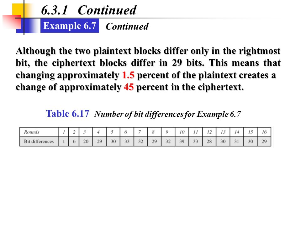 Example 6.7 6.3.1 Continued Although the two plaintext blocks differ only in the rightmost bit, the ciphertext blocks differ in 29 bits. This means th