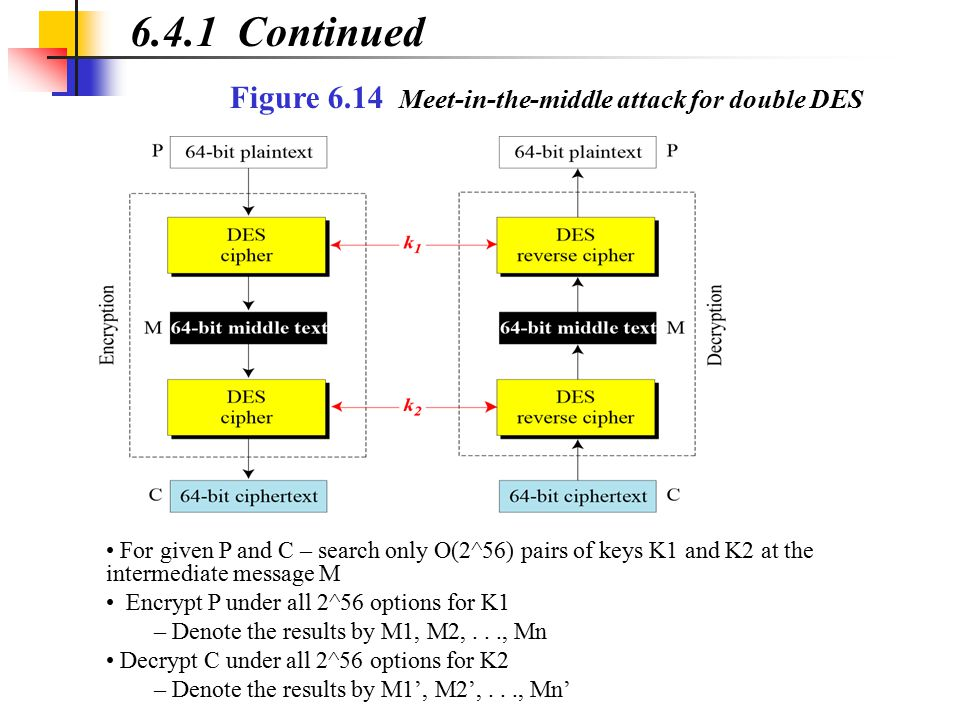 6.4.1 Continued Figure 6.14 Meet-in-the-middle attack for double DES For given P and C – search only O(2^56) pairs of keys K1 and K2 at the intermedia