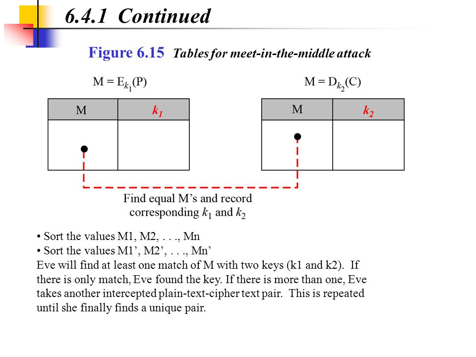 6.4.1 Continued Figure 6.15 Tables for meet-in-the-middle attack Sort the values M1, M2,..., Mn Sort the values M1', M2',..., Mn' Eve will find at lea