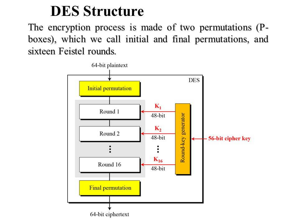 DES Structure The encryption process is made of two permutations (P- boxes), which we call initial and final permutations, and sixteen Feistel rounds.