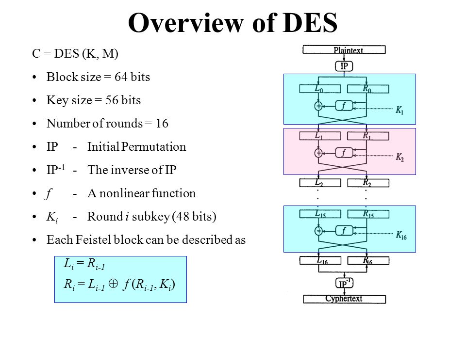 Overview of DES C = DES (K, M) Block size = 64 bits Key size = 56 bits Number of rounds = 16 IP-Initial Permutation IP -1 -The inverse of IP f-A nonli