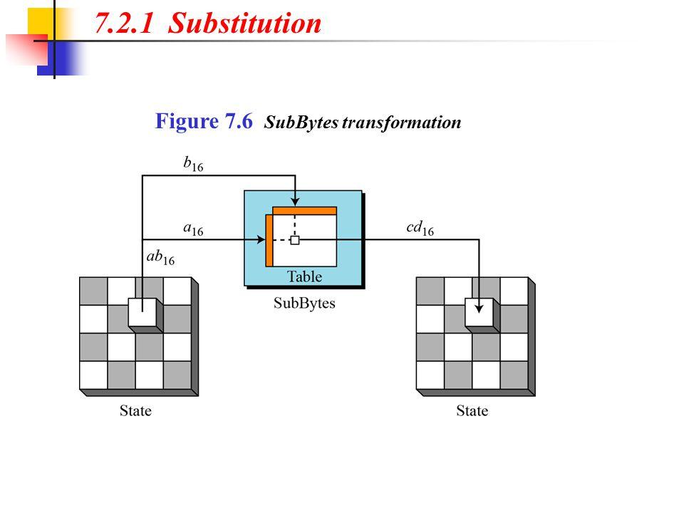 Figure 7.6 SubBytes transformation 7.2.1 Substitution