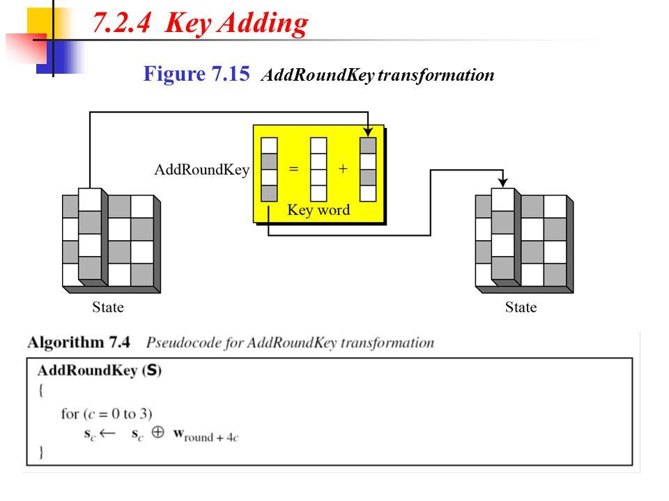 Figure 7.15 AddRoundKey transformation 7.2.4 Key Adding