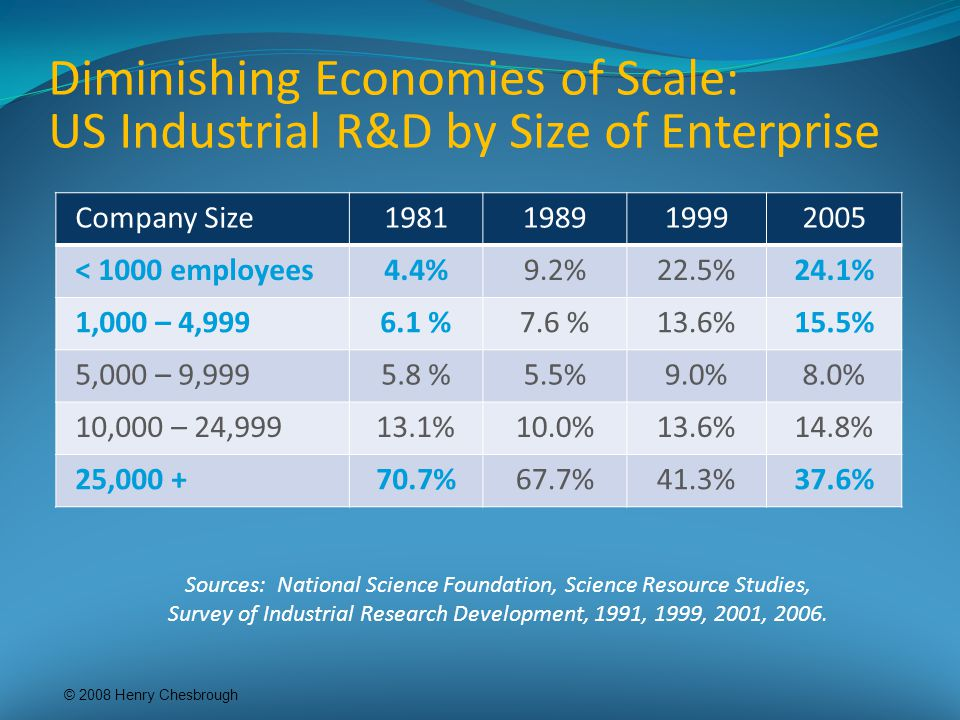 Diminishing Economies of Scale: US Industrial R&D by Size of Enterprise © 2008 Henry Chesbrough Company Size1981198919992005 < 1000 employees4.4%9.2%22.5%24.1% 1,000 – 4,9996.1 %7.6 %13.6%15.5% 5,000 – 9,9995.8 %5.5%9.0%8.0% 10,000 – 24,99913.1%10.0%13.6%14.8% 25,000 +70.7%67.7%41.3%37.6% Sources: National Science Foundation, Science Resource Studies, Survey of Industrial Research Development, 1991, 1999, 2001, 2006.