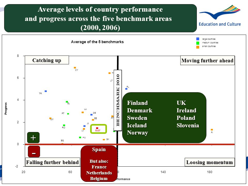 Average levels of country performance and progress across the five benchmark areas (2000, 2006) Moving further ahead Catching up Falling further behind Loosing momentum FinlandUK DenmarkIreland Sweden Poland Iceland Slovenia Norway Spain But also: FranceNetherlandsBelgium + -