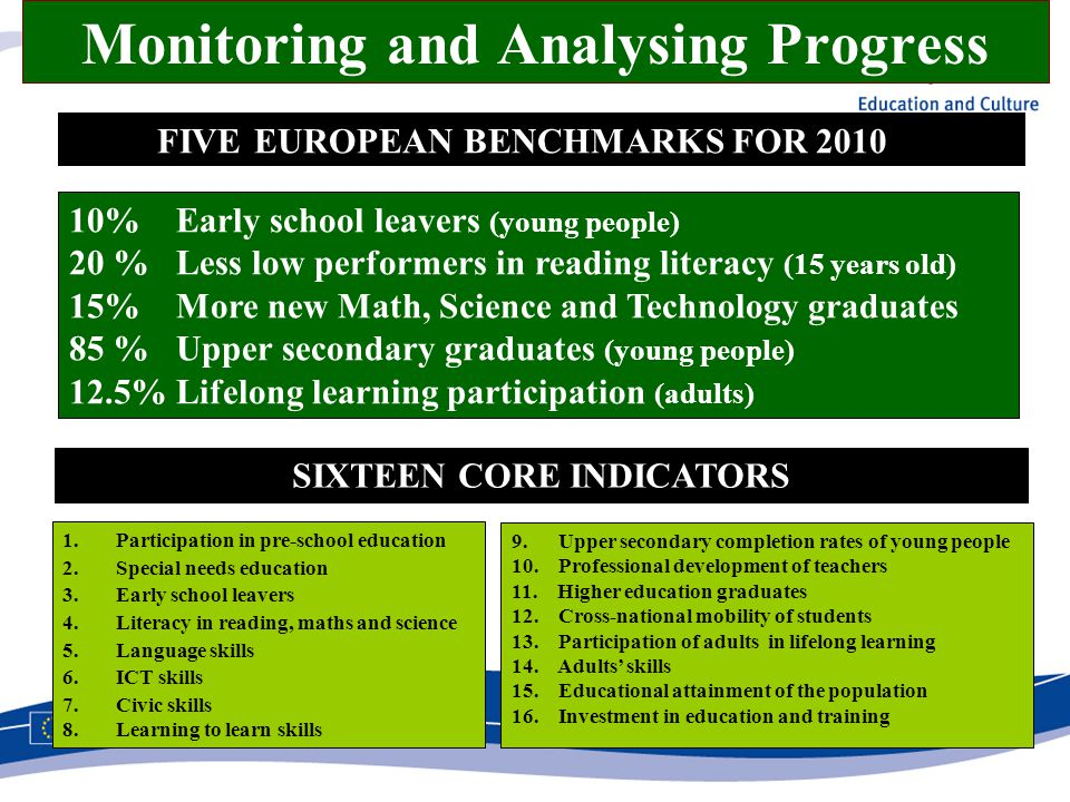 Monitoring and Analysing Progress 10% Early school leavers (young people) 20 % Less low performers in reading literacy (15 years old) 15% More new Mat
