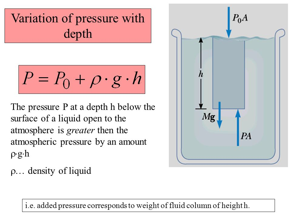 Variation of pressure with depth The pressure P at a depth h below the surface of a liquid open to the atmosphere is greater then the atmospheric pres