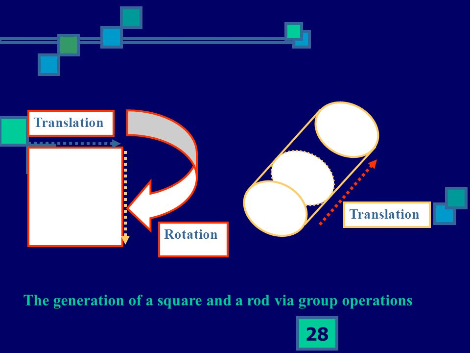 28 Translation Rotation Translation The generation of a square and a rod via group operations