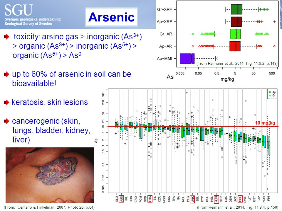 Arsenic 10 mg/kg toxicity: arsine gas > inorganic (As 3+ ) > organic (As 3+ ) > inorganic (As 5+ ) > organic (As 5+ ) > As 0 up to 60% of arsenic in soil can be bioavailable.