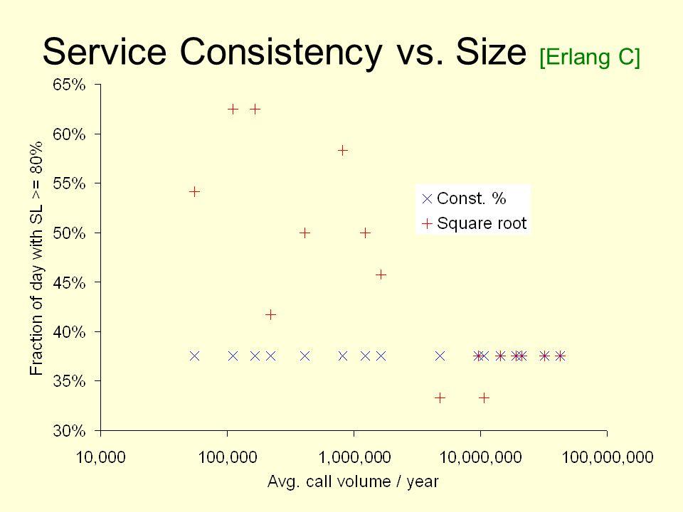 Service Consistency vs. Size [Erlang C]
