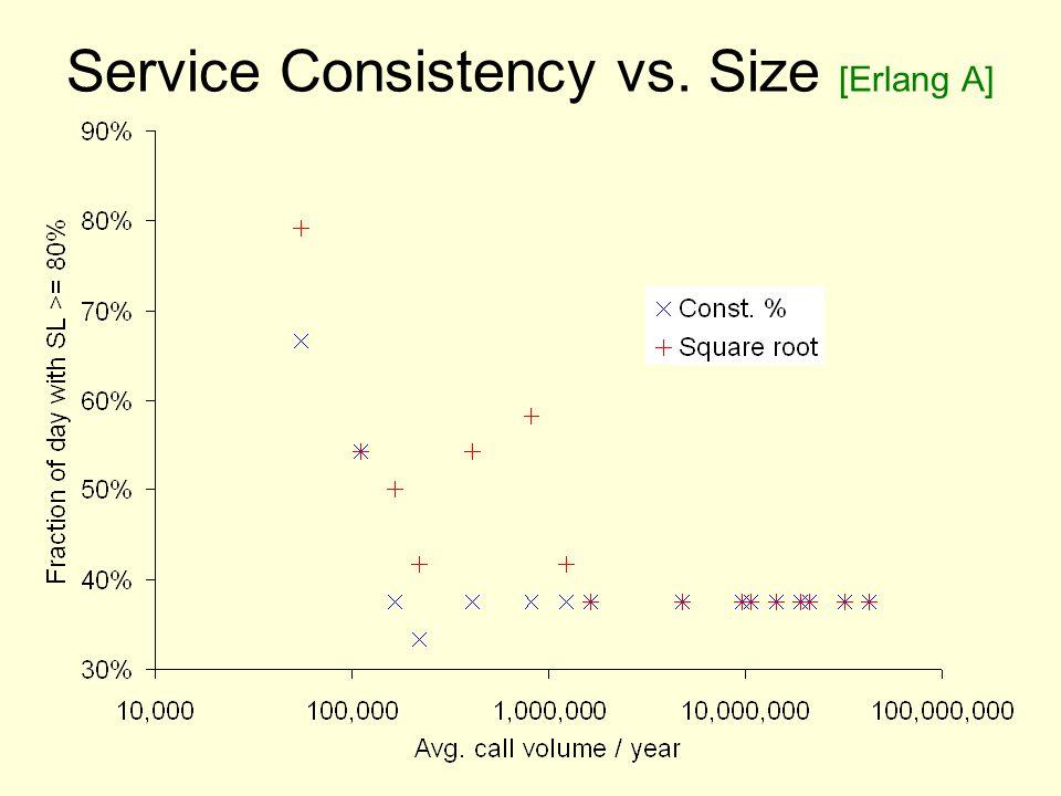 Service Consistency vs. Size [Erlang A]