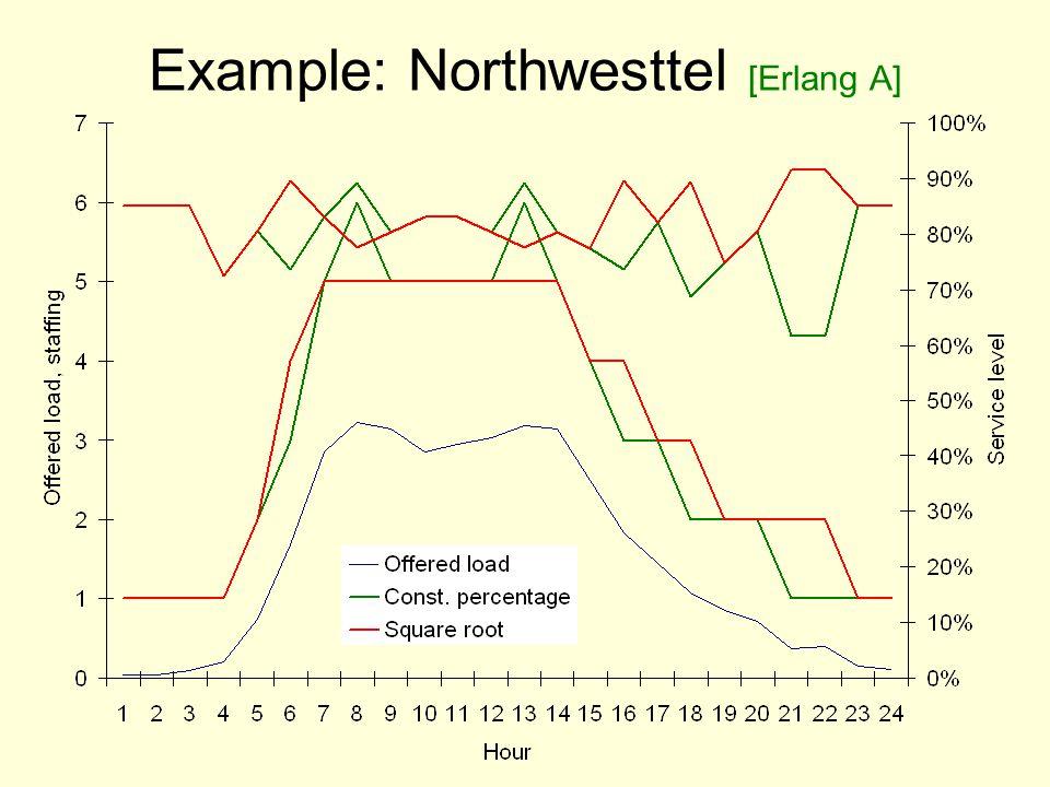 Example: Northwesttel [Erlang A]