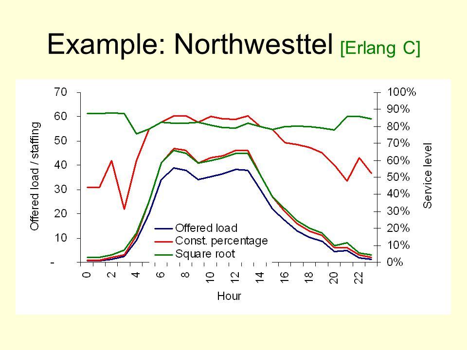 Example: Northwesttel [Erlang C]