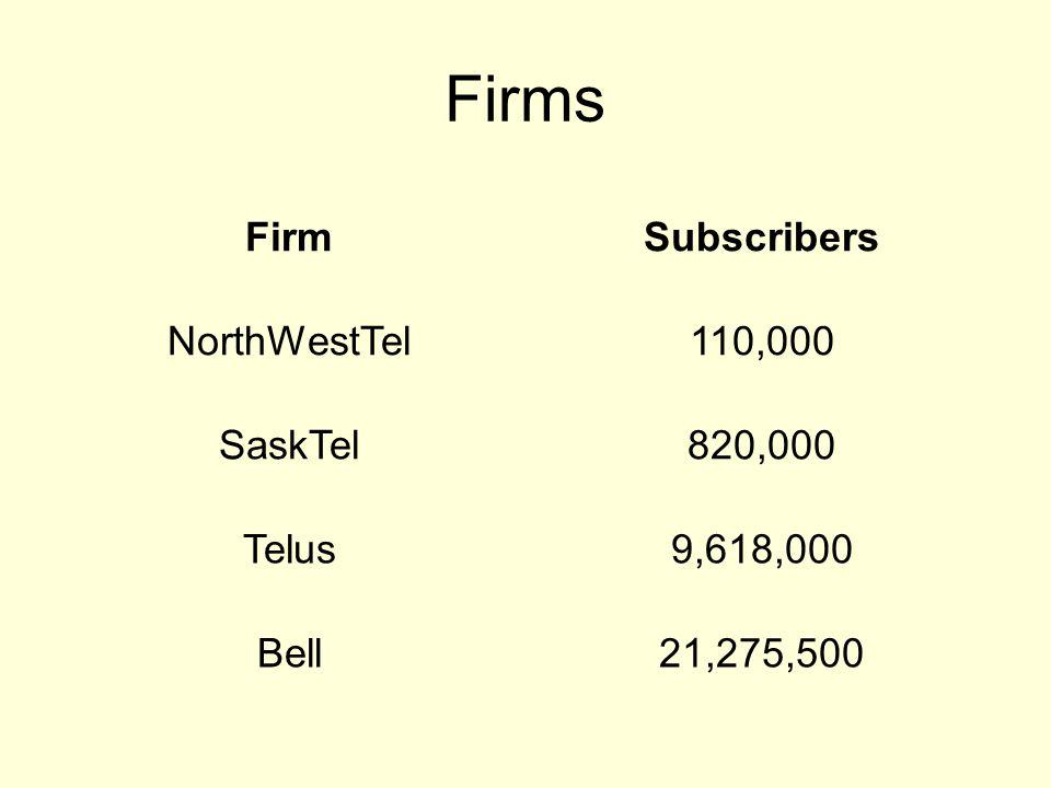Firms FirmSubscribers NorthWestTel110,000 SaskTel820,000 Telus9,618,000 Bell21,275,500