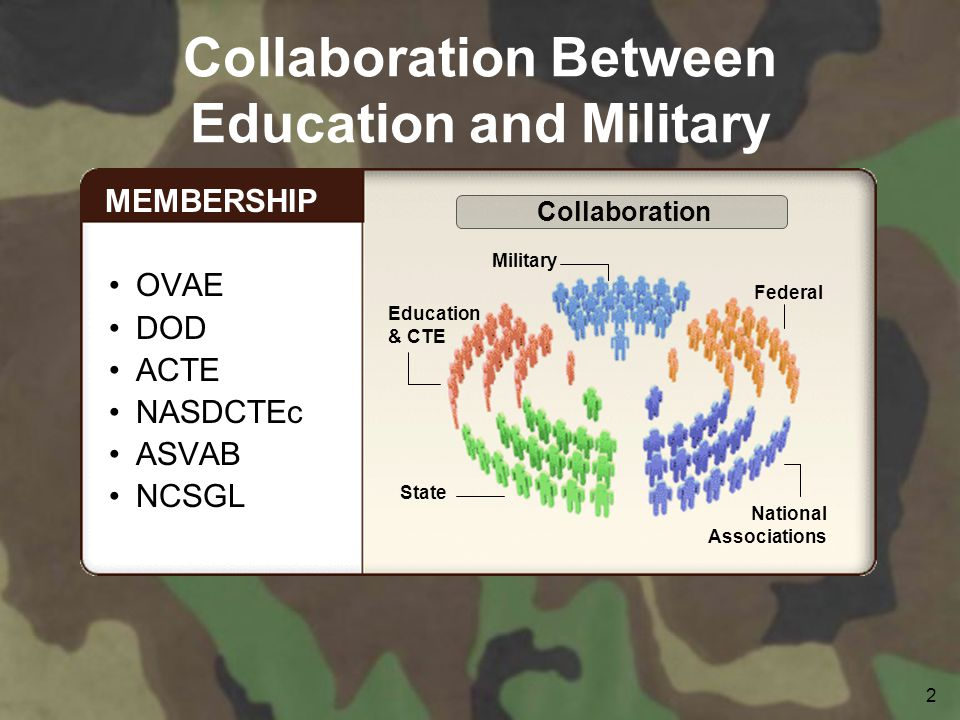 2 Collaboration Between Education and Military OVAE DOD ACTE NASDCTEc ASVAB NCSGL MEMBERSHIP Education & CTE State National Associations Military Federal Collaboration