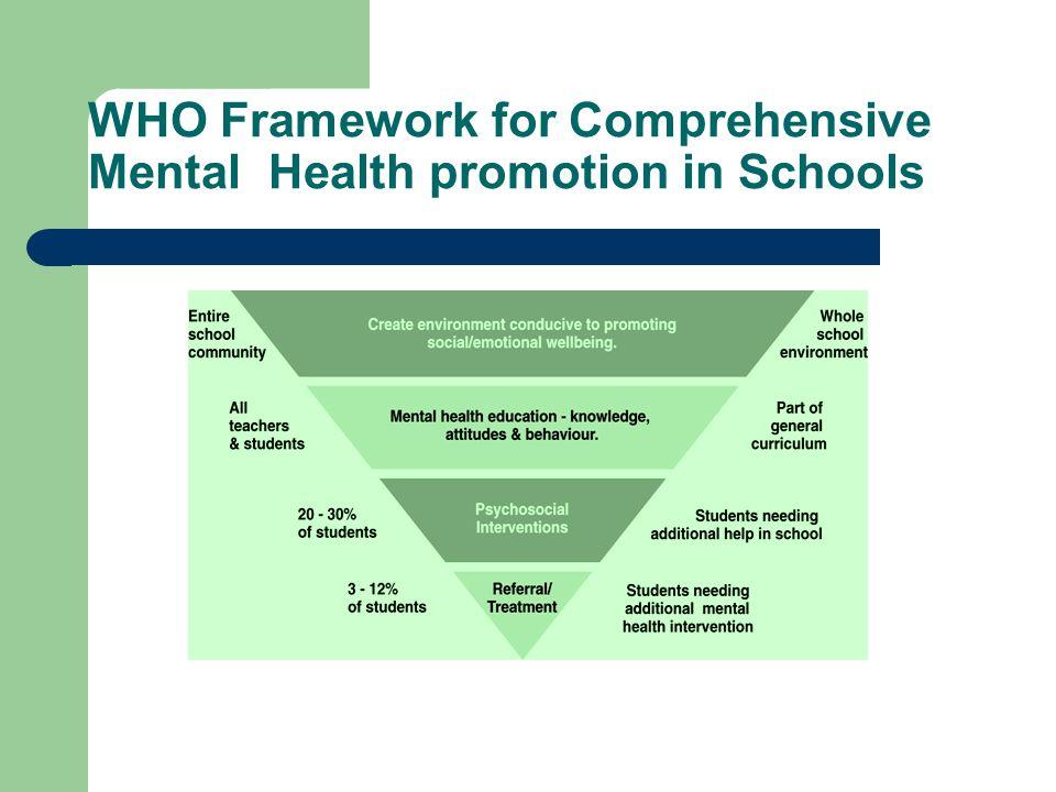 WHO Framework for Comprehensive Mental Health promotion in Schools