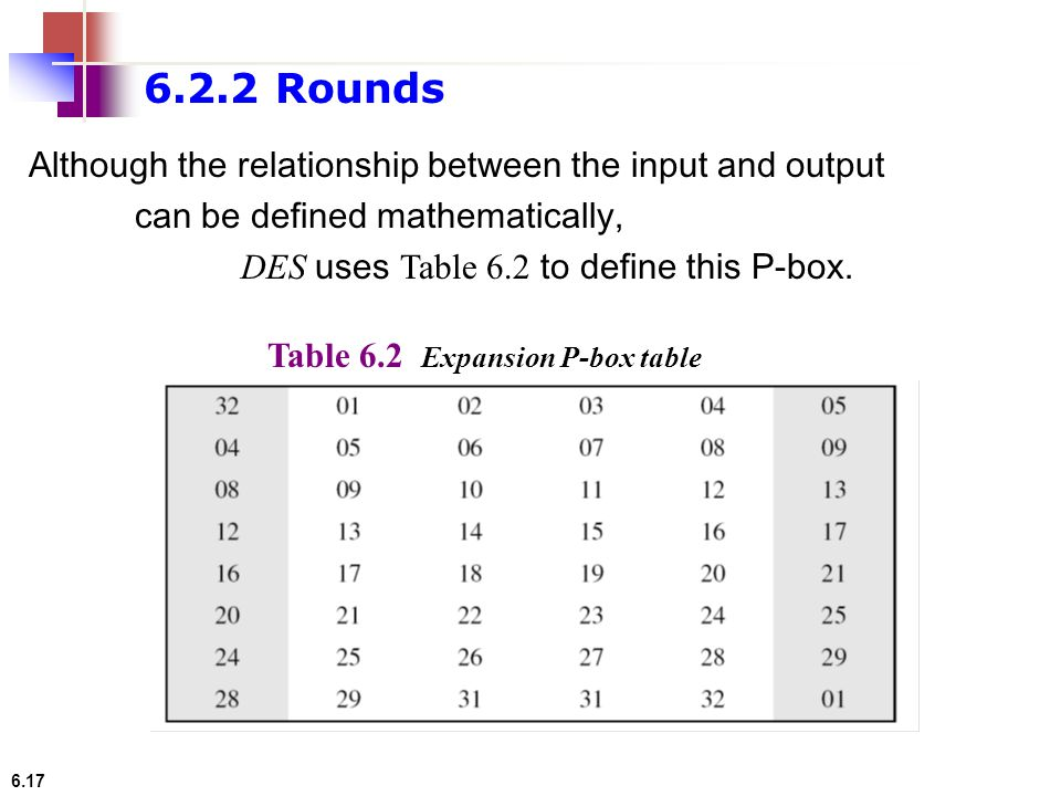 6.17 Although the relationship between the input and output can be defined mathematically, DES uses Table 6.2 to define this P-box. Table 6.2 Expansio