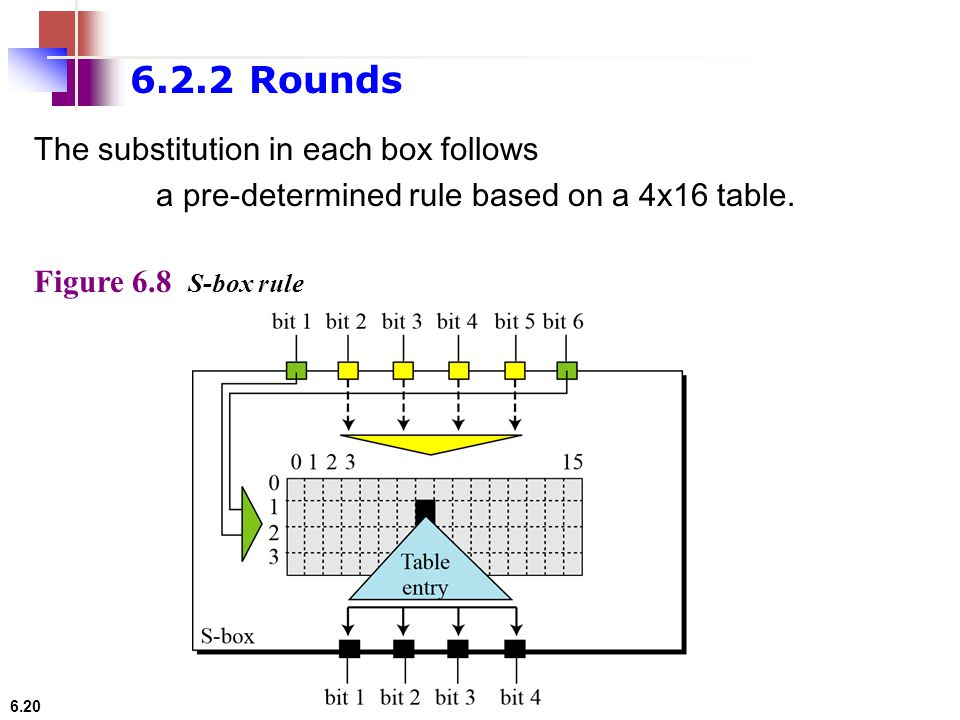 6.20 Figure 6.8 S-box rule 6.2.2 Rounds The substitution in each box follows a pre-determined rule based on a 4 ⅹ 16 table.