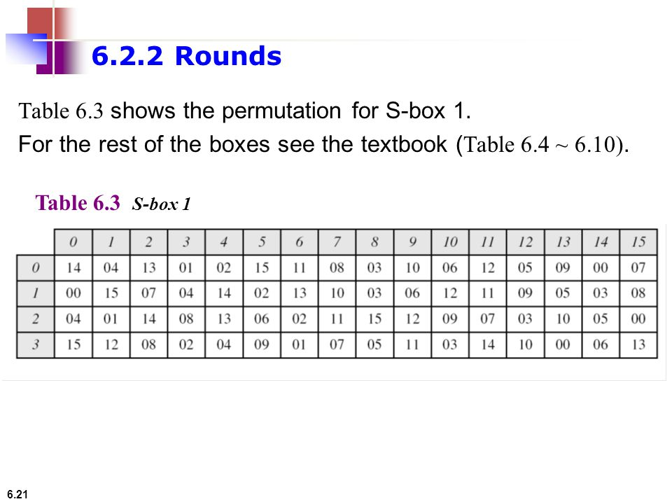 6.21 Table 6.3 shows the permutation for S-box 1. For the rest of the boxes see the textbook ( Table 6.4 ~ 6.10). Table 6.3 S-box 1 6.2.2 Rounds