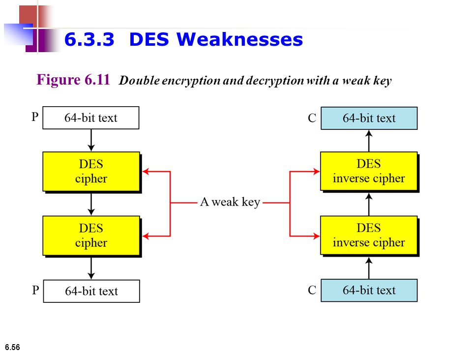 6.56 Figure 6.11 Double encryption and decryption with a weak key 6.3.3 DES Weaknesses