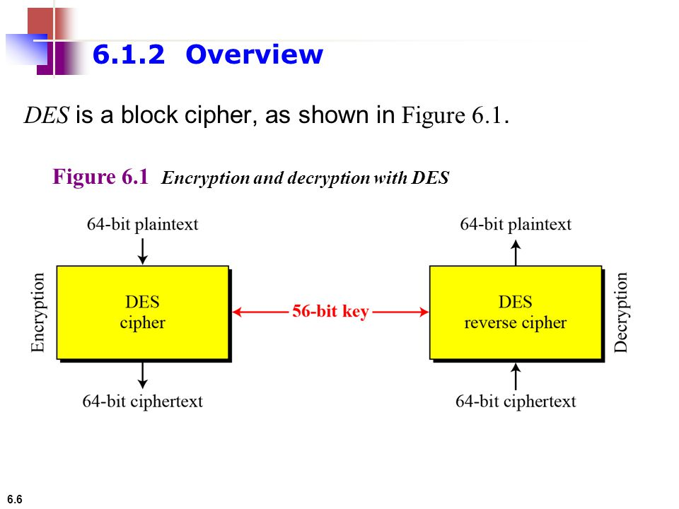 6.6 DES is a block cipher, as shown in Figure 6.1. 6.1.2 Overview Figure 6.1 Encryption and decryption with DES